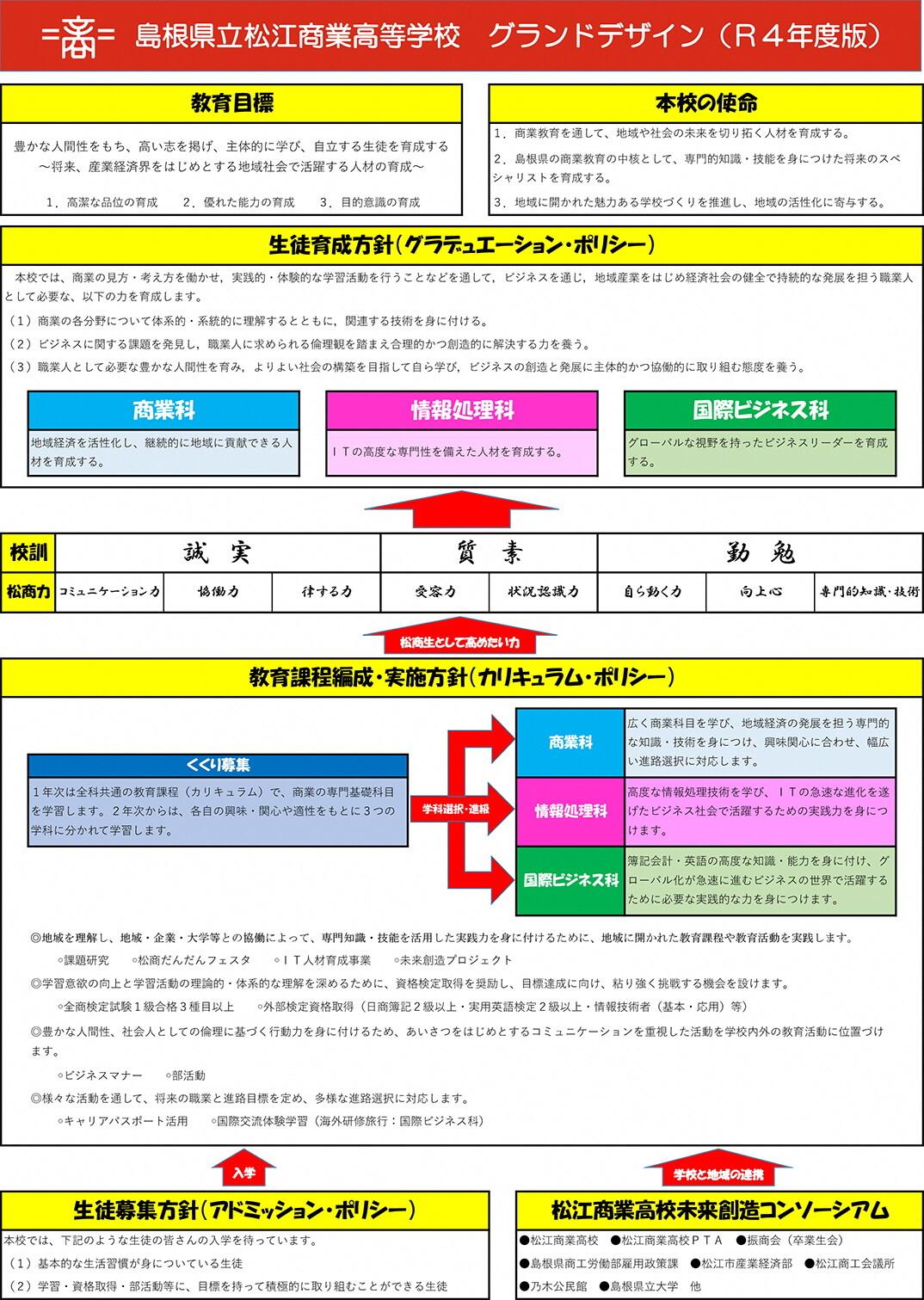 島根県立松江商業高校 グランドデザイン(R4年度版)